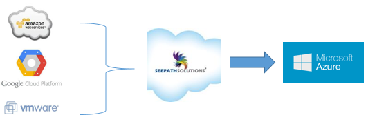 seepath cloud migration